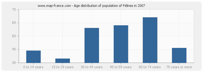 Age distribution of population of Félines in 2007