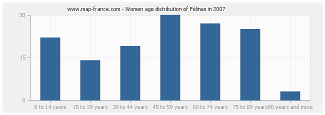 Women age distribution of Félines in 2007