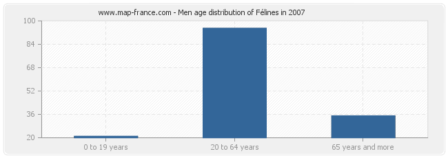 Men age distribution of Félines in 2007