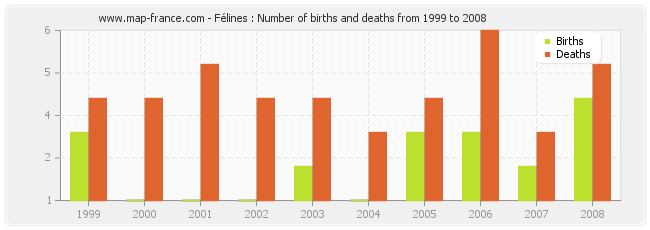 Félines : Number of births and deaths from 1999 to 2008