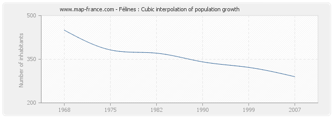 Félines : Cubic interpolation of population growth