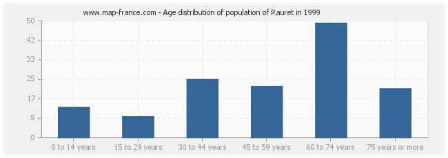 Age distribution of population of Rauret in 1999