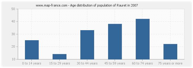 Age distribution of population of Rauret in 2007