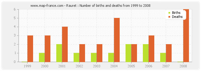 Rauret : Number of births and deaths from 1999 to 2008