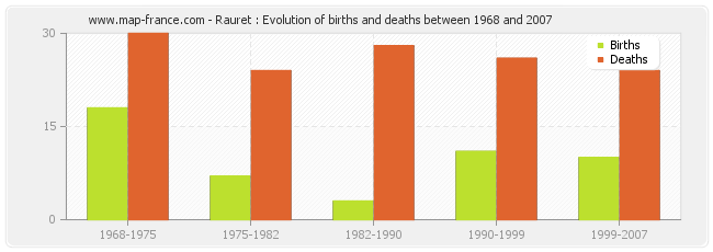 Rauret : Evolution of births and deaths between 1968 and 2007