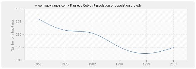 Rauret : Cubic interpolation of population growth