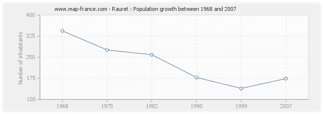 Population Rauret