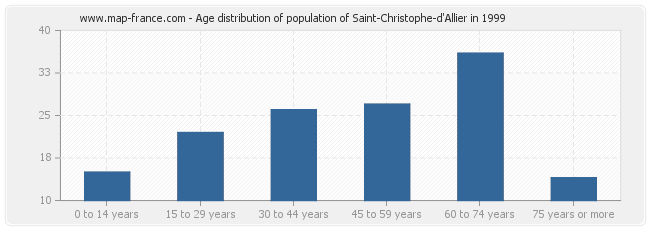 Age distribution of population of Saint-Christophe-d'Allier in 1999