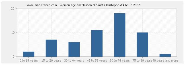 Women age distribution of Saint-Christophe-d'Allier in 2007
