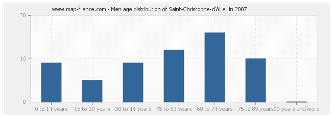 Men age distribution of Saint-Christophe-d'Allier in 2007