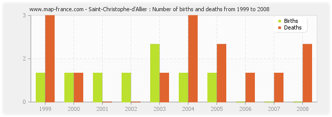 Saint-Christophe-d'Allier : Number of births and deaths from 1999 to 2008