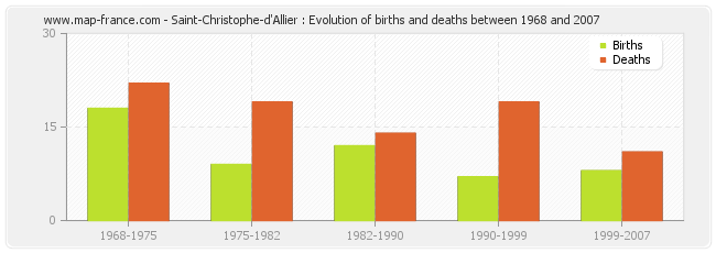 Saint-Christophe-d'Allier : Evolution of births and deaths between 1968 and 2007