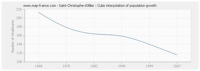 Saint-Christophe-d'Allier : Cubic interpolation of population growth