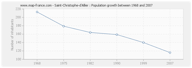 Population Saint-Christophe-d'Allier