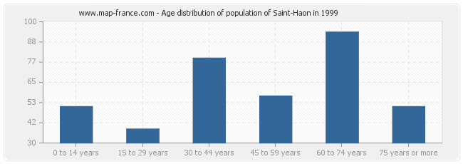 Age distribution of population of Saint-Haon in 1999