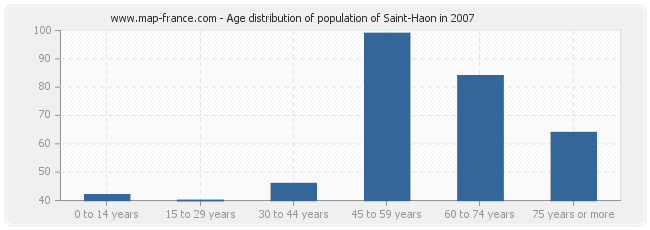 Age distribution of population of Saint-Haon in 2007