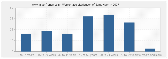 Women age distribution of Saint-Haon in 2007