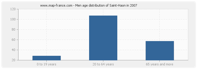 Men age distribution of Saint-Haon in 2007