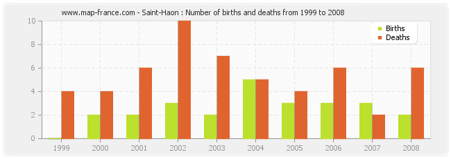 Saint-Haon : Number of births and deaths from 1999 to 2008