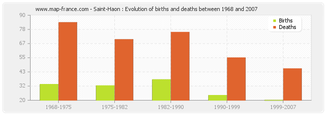 Saint-Haon : Evolution of births and deaths between 1968 and 2007