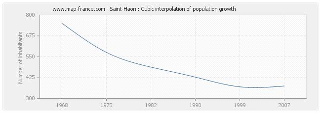 Saint-Haon : Cubic interpolation of population growth