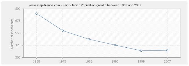 Population Saint-Haon