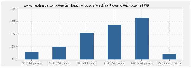 Age distribution of population of Saint-Jean-d'Aubrigoux in 1999
