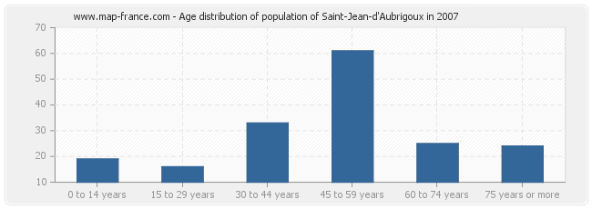 Age distribution of population of Saint-Jean-d'Aubrigoux in 2007