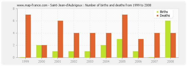 Saint-Jean-d'Aubrigoux : Number of births and deaths from 1999 to 2008