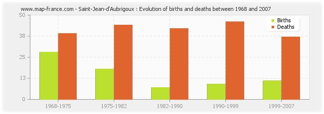 Saint-Jean-d'Aubrigoux : Evolution of births and deaths between 1968 and 2007