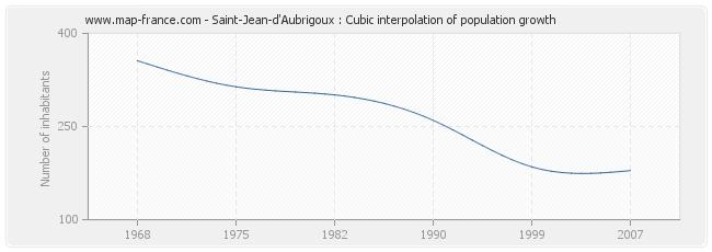 Saint-Jean-d'Aubrigoux : Cubic interpolation of population growth