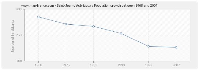 Population Saint-Jean-d'Aubrigoux
