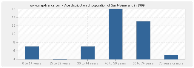 Age distribution of population of Saint-Vénérand in 1999