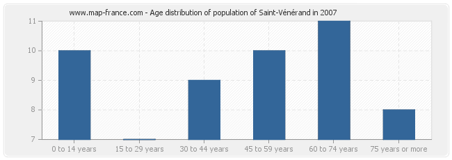 Age distribution of population of Saint-Vénérand in 2007