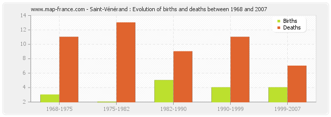 Saint-Vénérand : Evolution of births and deaths between 1968 and 2007
