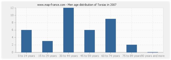 Men age distribution of Torsiac in 2007