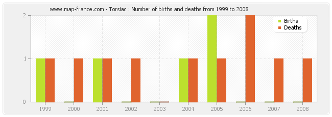 Torsiac : Number of births and deaths from 1999 to 2008
