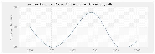 Torsiac : Cubic interpolation of population growth