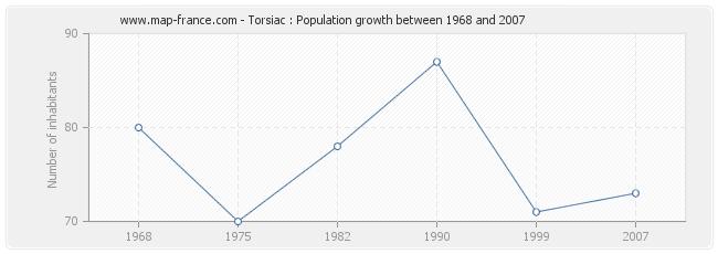Population Torsiac