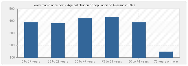 Age distribution of population of Avessac in 1999