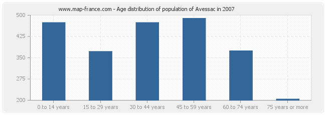 Age distribution of population of Avessac in 2007