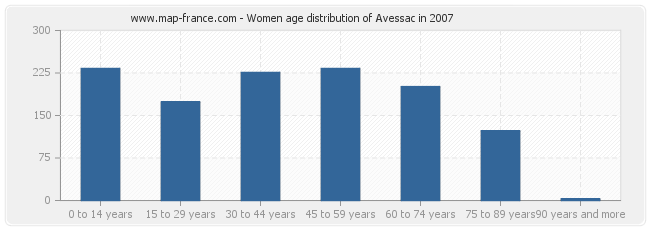 Women age distribution of Avessac in 2007