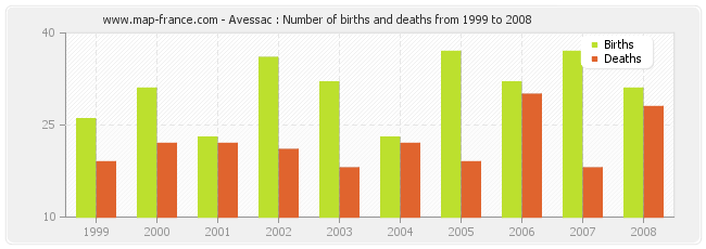Avessac : Number of births and deaths from 1999 to 2008
