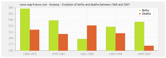 Avessac : Evolution of births and deaths between 1968 and 2007