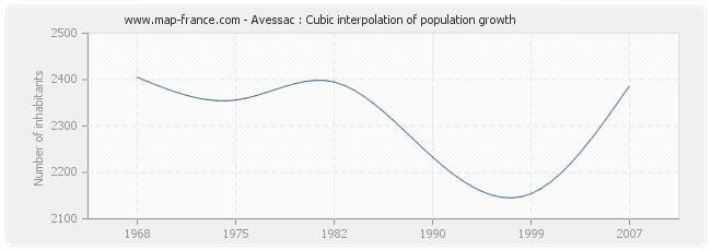 Avessac : Cubic interpolation of population growth