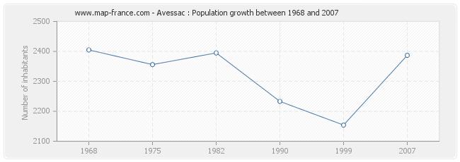 Population Avessac