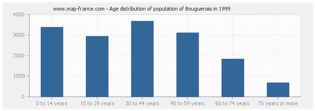Age distribution of population of Bouguenais in 1999