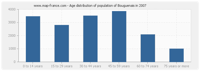 Age distribution of population of Bouguenais in 2007