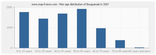 Men age distribution of Bouguenais in 2007