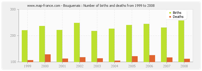 Bouguenais : Number of births and deaths from 1999 to 2008